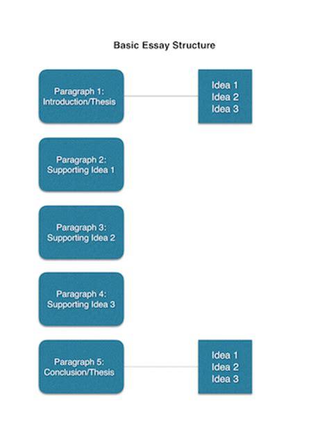 Good proposal ideas essay